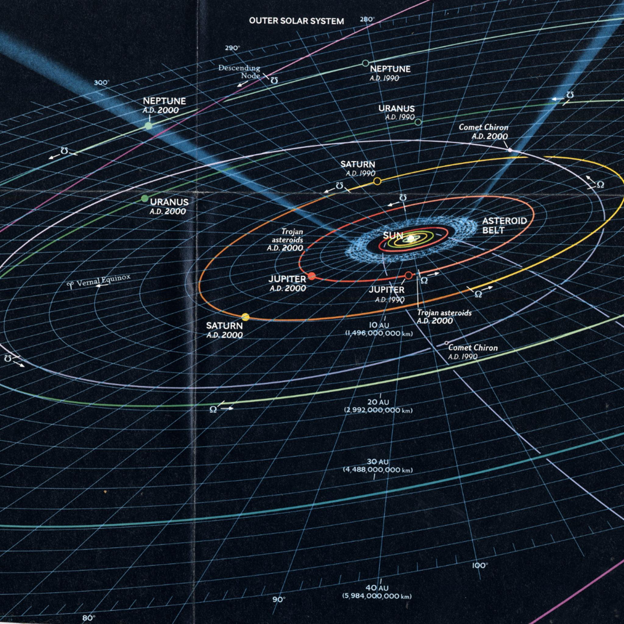 Solar-system-planet-chart-orbits